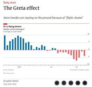 Greta effect Economist